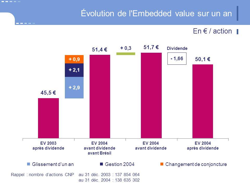 Évolution de l'Embedded value sur un an En / action 45,5 51,4 50,1 51,7 + 0,9 + 2,1 + 2,9 + 0,3 - 1,66 Dividende EV 2004 après dividende EV 2003 après
