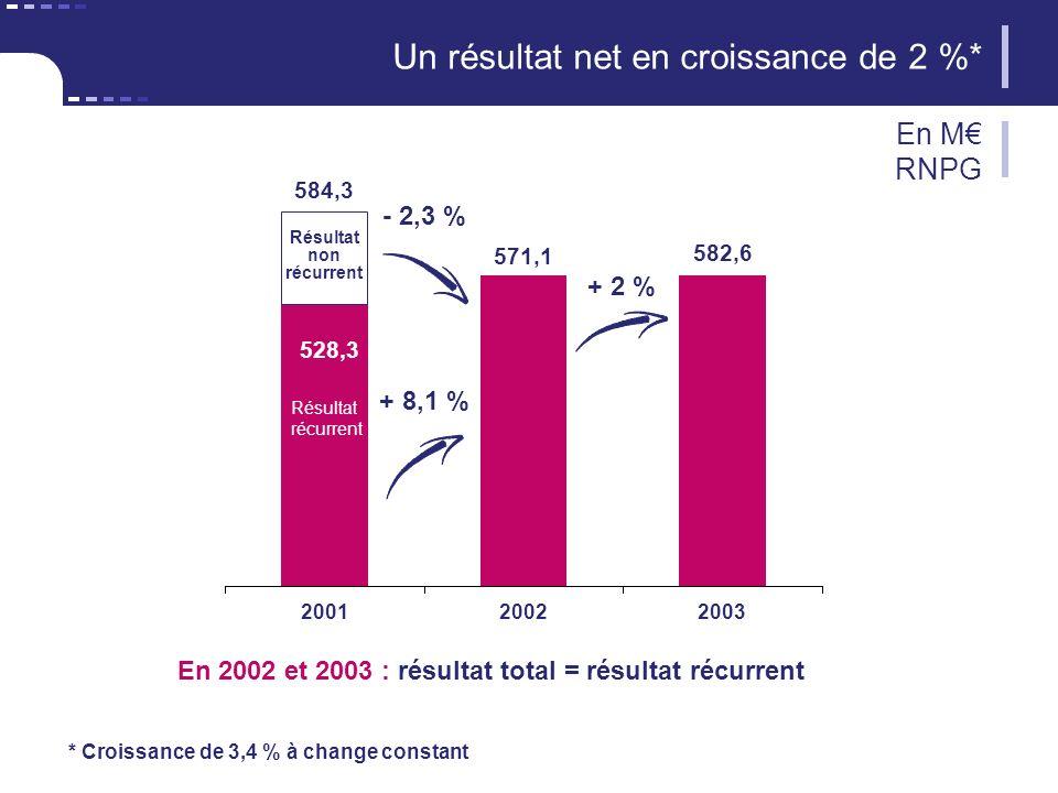 Un résultat net en croissance de 2 %* En M RNPG En 2002 et 2003 : résultat total = résultat récurrent 20022003 582,6 2001 528,3 571,1 + 8,1 % + 2 % - 2,3 % Résultat non récurrent Résultat récurrent 584,3 * Croissance de 3,4 % à change constant