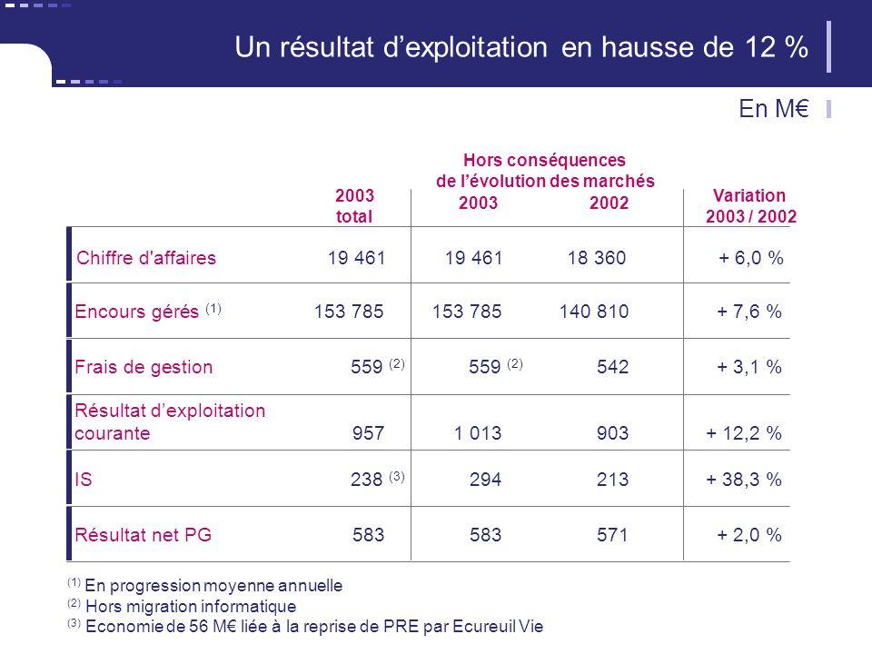 (1) En progression moyenne annuelle (2) Hors migration informatique (3) Economie de 56 M liée à la reprise de PRE par Ecureuil Vie Chiffre d affaires19 46119 46118 360+ 6,0 % Un résultat dexploitation en hausse de 12 % 20032002 Variation 2003 / 2002 2003 total Encours gérés (1) 153 785153 785140 810+ 7,6 % Frais de gestion 559 (2) 559 (2) 542+ 3,1 % Résultat dexploitation courante9571 013903+ 12,2 % IS238 (3) 294213+ 38,3 % Résultat net PG583583571+ 2,0 % Hors conséquences de lévolution des marchés En M