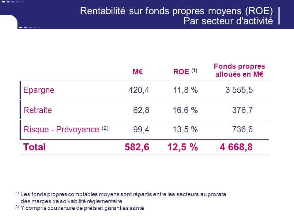 Rentabilité sur fonds propres moyens (ROE) Par secteur d activité MROE (1) (1) Les fonds propres comptables moyens sont répartis entre les secteurs au prorata des marges de solvabilité réglementaire (2) Y compris couverture de prêts et garanties santé Risque - Prévoyance (2) 99,413,5 %736,6 Retraite 62,816,6 %376,7 Epargne 420,411,8 %3 555,5 Total582,612,5 %4 668,8 Fonds propres alloués en M