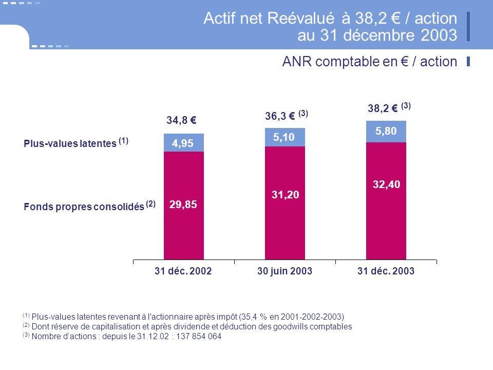 Actif net Reévalué à 38,2 / action au 31 décembre 2003 ANR comptable en / action 5,10 31 déc. 200230 juin 200331 déc. 2003 29,85 31,20 32,40 4,95 34,8