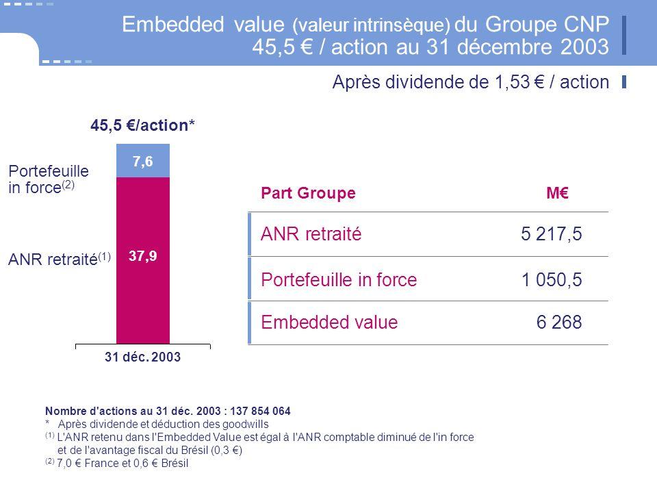 Embedded value (valeur intrinsèque) du Groupe CNP 45,5 / action au 31 décembre 2003 Après dividende de 1,53 / action Nombre d'actions au 31 déc. 2003