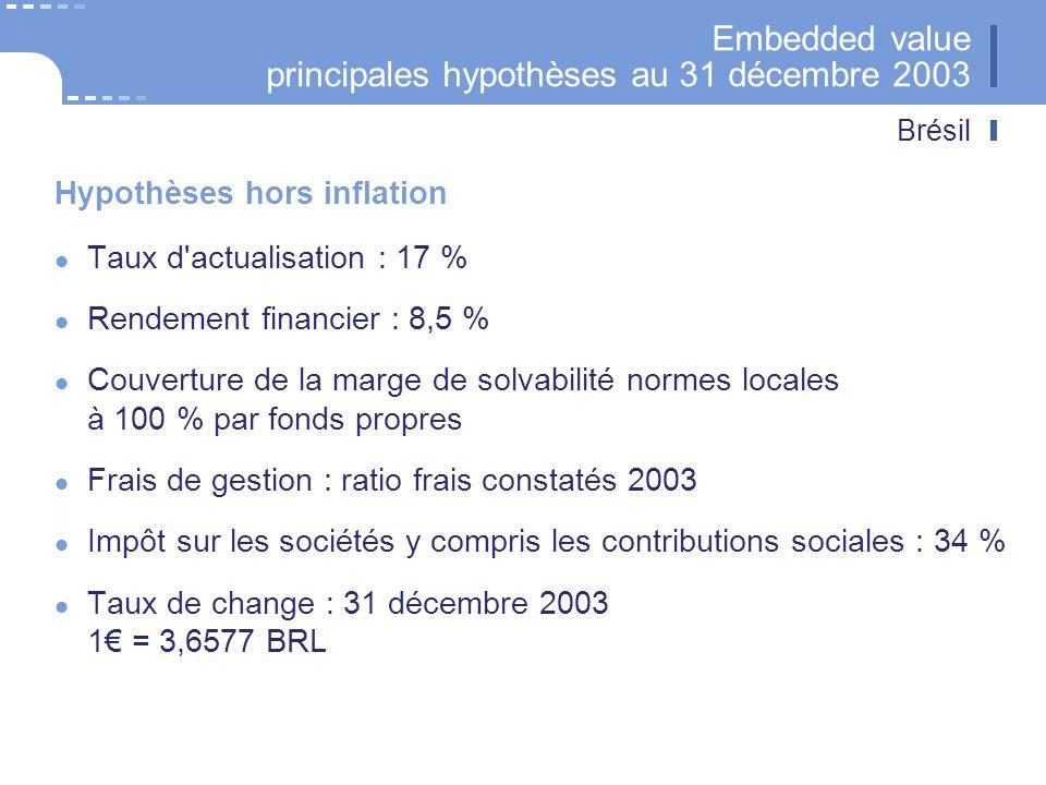 Brésil Embedded value principales hypothèses au 31 décembre 2003 Taux d'actualisation : 17 % Rendement financier : 8,5 % Couverture de la marge de sol