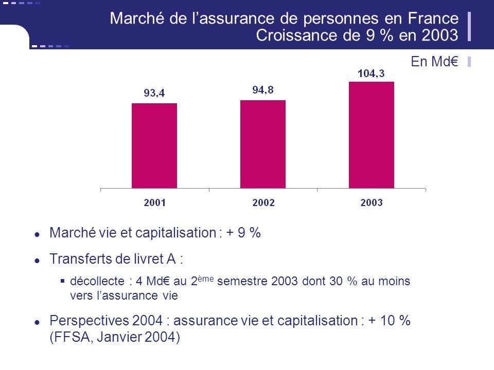 Marché de lassurance de personnes en France Croissance de 9 % en 2003 Marché vie et capitalisation : + 9 % Transferts de livret A : décollecte : 4 Md