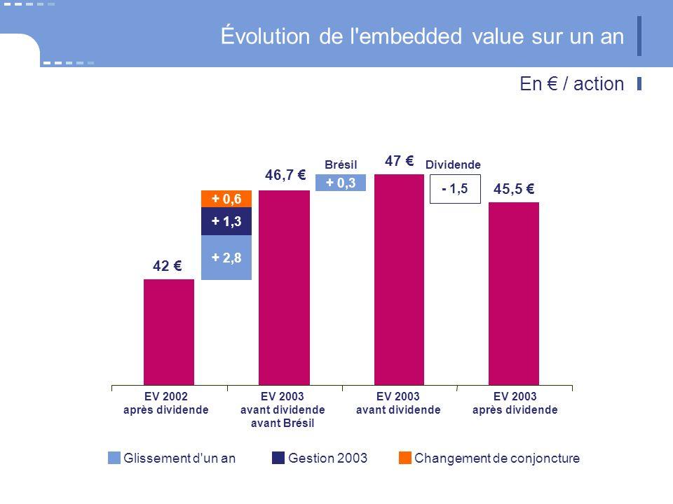 Évolution de l'embedded value sur un an En / action EV 2003 après dividende EV 2002 après dividende EV 2003 avant dividende avant Brésil EV 2003 avant