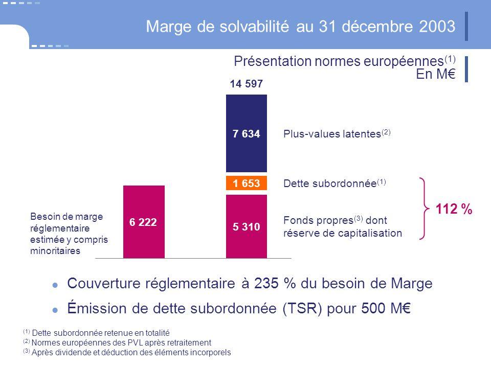 Marge de solvabilité au 31 décembre 2003 7 634 6 222 5 310 Dette subordonnée (1) Plus-values latentes (2) Besoin de marge réglementaire estimée y compris minoritaires Couverture réglementaire à 235 % du besoin de Marge Émission de dette subordonnée (TSR) pour 500 M 1 653 Fonds propres (3) dont réserve de capitalisation 112 % Présentation normes européennes (1) En M (1) Dette subordonnée retenue en totalité (2) Normes européennes des PVL après retraitement (3) Après dividende et déduction des éléments incorporels 14 597