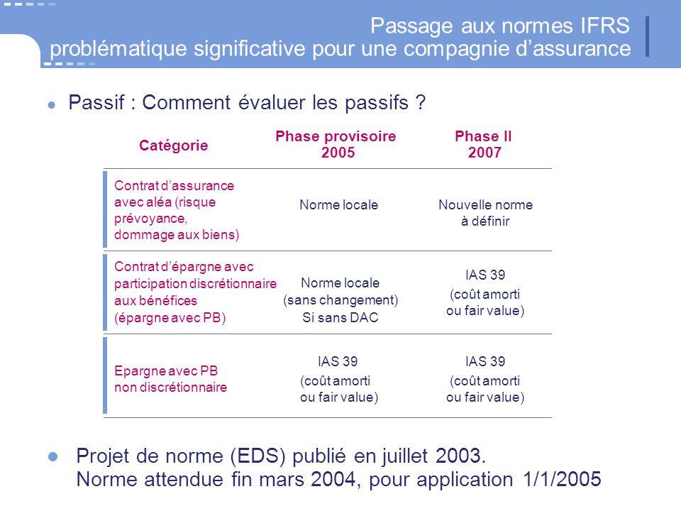 Passif : Comment évaluer les passifs ? Catégorie Phase provisoire 2005 Phase II 2007 Contrat dassurance avec aléa (risque prévoyance, dommage aux bien
