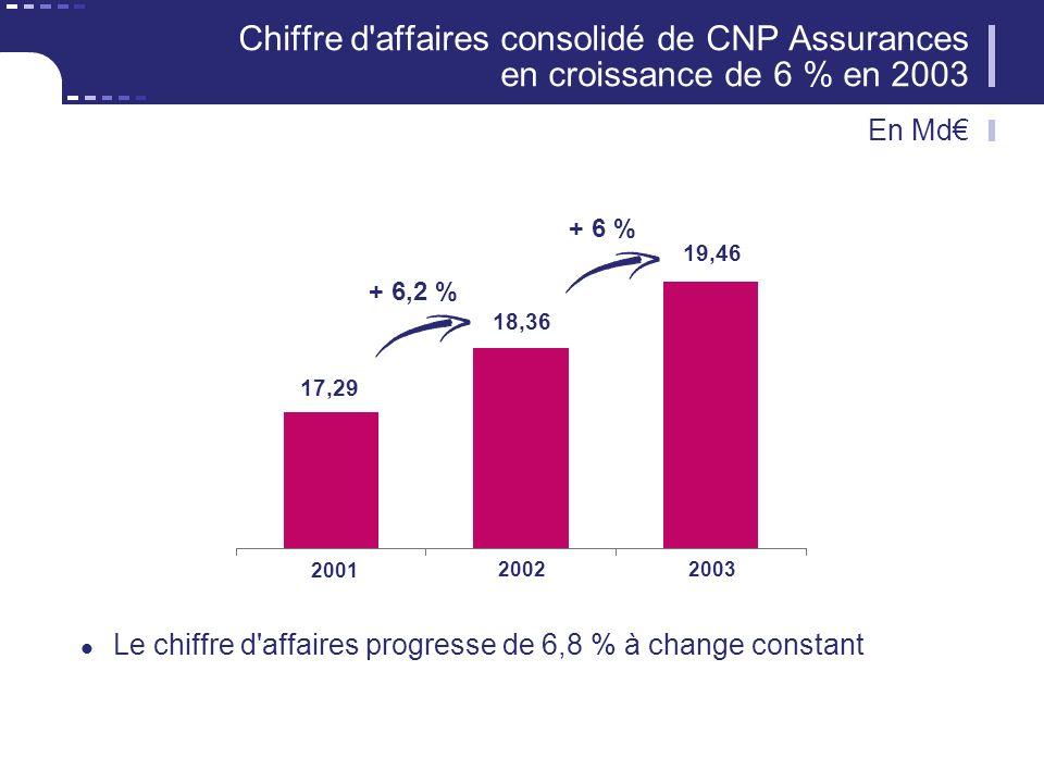Chiffre d'affaires consolidé de CNP Assurances en croissance de 6 % en 2003 Le chiffre d'affaires progresse de 6,8 % à change constant + 6 % 17,29 18,