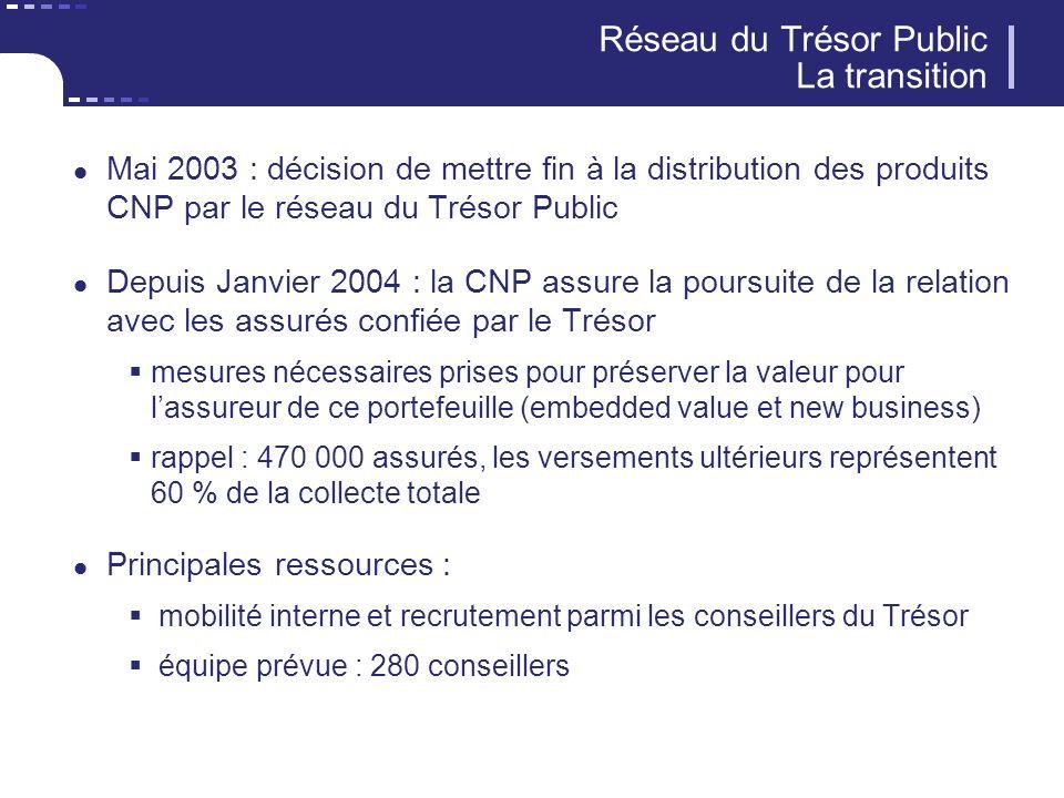 Réseau du Trésor Public La transition Mai 2003 : décision de mettre fin à la distribution des produits CNP par le réseau du Trésor Public Depuis Janvi