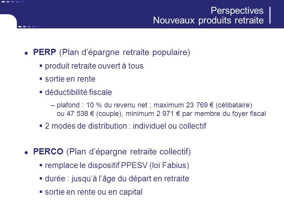 Perspectives Nouveaux produits retraite PERP (Plan dépargne retraite populaire) produit retraite ouvert à tous sortie en rente déductibilité fiscale –