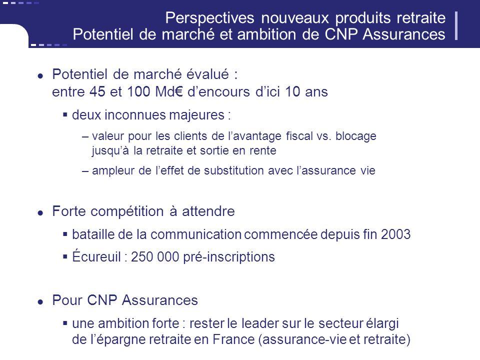 Perspectives nouveaux produits retraite Potentiel de marché et ambition de CNP Assurances Potentiel de marché évalué : entre 45 et 100 Md dencours dici 10 ans deux inconnues majeures : –valeur pour les clients de lavantage fiscal vs.