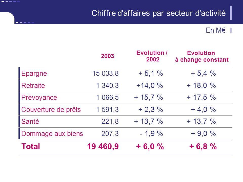 2003 Epargne15 033,8 + 5,1 %+ 5,4 % Evolution / 2002 Chiffre d affaires par secteur d activité En M Evolution à change constant Retraite1 340,3 +14,0 %+ 18,0 % Prévoyance1 066,5 + 15,7 %+ 17,5 % Couverture de prêts1 591,3 + 2,3 %+ 4,0 % Santé221,8 + 13,7 %+ 13,7 % Dommage aux biens207,3 - 1,9 %+ 9,0 % Total19 460,9+ 6,0 %+ 6,8 %