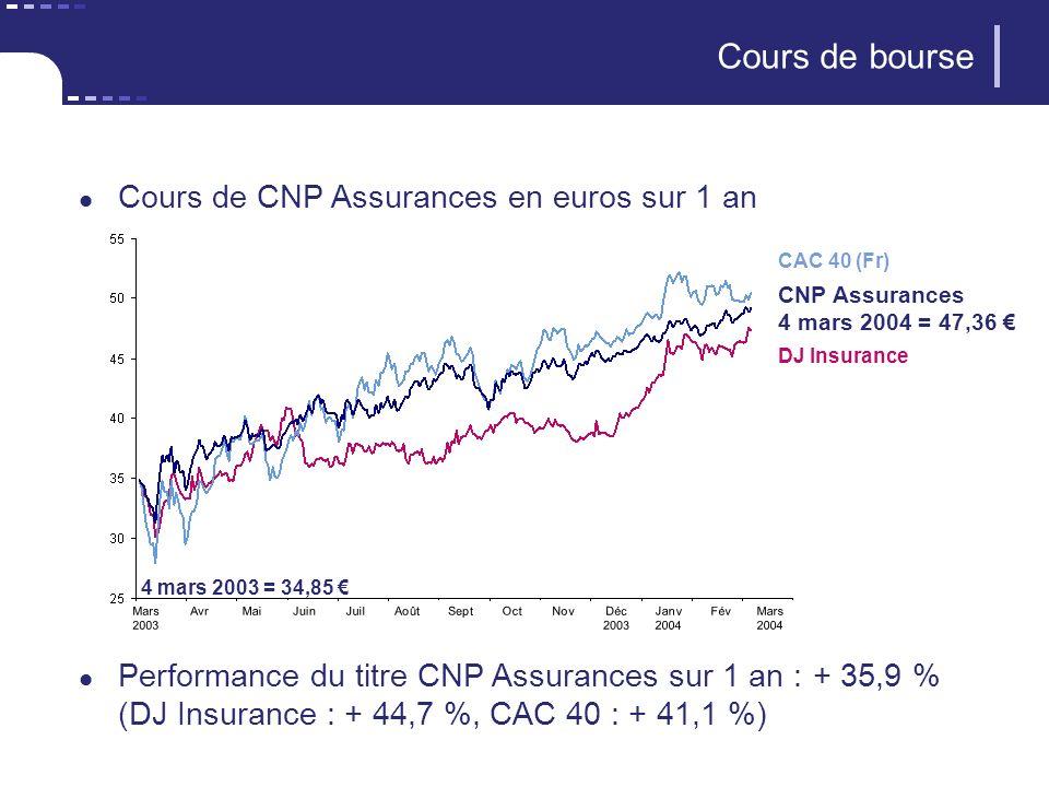 Cours de bourse Cours de CNP Assurances en euros sur 1 an Performance du titre CNP Assurances sur 1 an :+ 35,9 % (DJ Insurance : + 44,7 %, CAC 40 : +