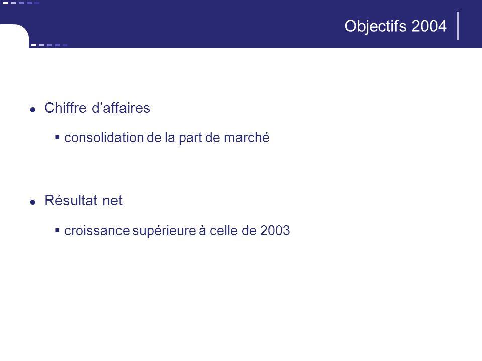Objectifs 2004 Chiffre daffaires consolidation de la part de marché Résultat net croissance supérieure à celle de 2003