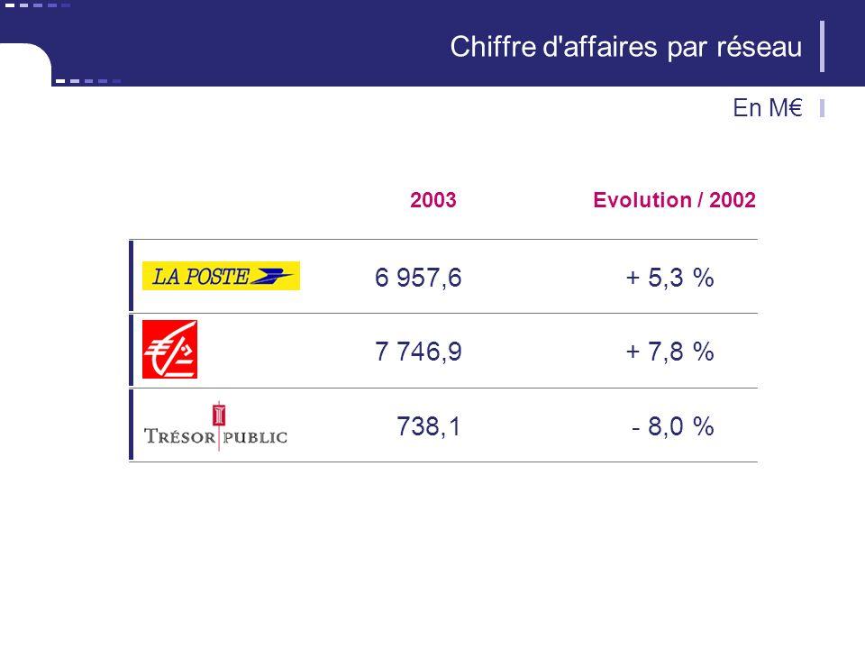 2003 6 957,6+ 5,3 % Evolution / 2002 Chiffre d'affaires par réseau En M 7 746,9+ 7,8 % 738,1- 8,0 %