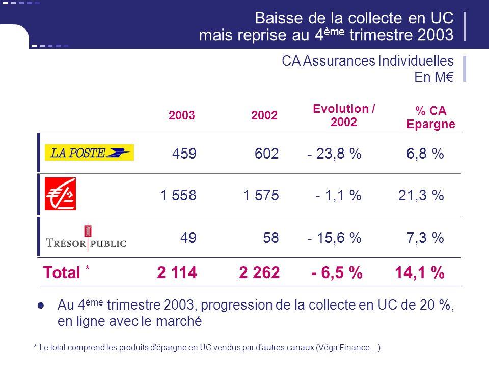 2003 459602- 23,8 %6,8 % Evolution / 2002 Baisse de la collecte en UC mais reprise au 4 ème trimestre 2003 CA Assurances Individuelles En M 1 5581 575- 1,1 %21,3 % 4958- 15,6 %7,3 % Total * 2 1142 262- 6,5 %14,1 % * Le total comprend les produits d épargne en UC vendus par d autres canaux (Véga Finance…) 2002 % CA Epargne Au 4 ème trimestre 2003, progression de la collecte en UC de 20 %, en ligne avec le marché