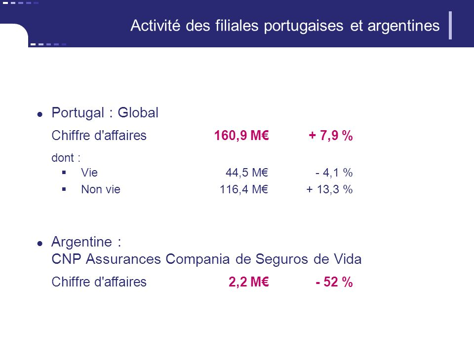 Activité des filiales portugaises et argentines Portugal : Global Chiffre d affaires160,9 M+ 7,9 % dont : Vie44,5 M- 4,1 % Non vie116,4 M+ 13,3 % Argentine : CNP Assurances Compania de Seguros de Vida Chiffre d affaires2,2 M- 52 %