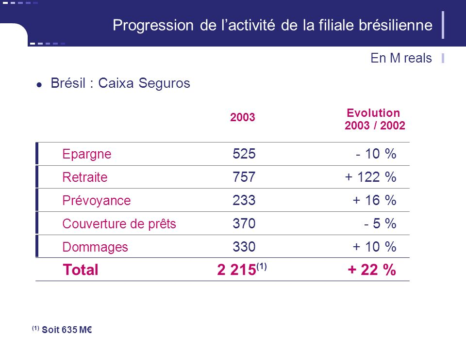 (1) Soit 635 M 2003 Epargne 525- 10 % Retraite 757+ 122 % Prévoyance 233+ 16 % Couverture de prêts 370- 5 % Evolution 2003 / 2002 Total2 215+ 22 % Dommages 330+ 10 % Progression de lactivité de la filiale brésilienne Brésil : Caixa Seguros En M reals (1)