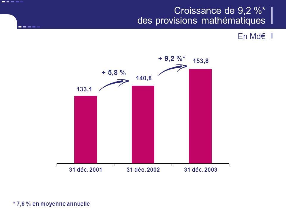 Croissance de 9,2 %* des provisions mathématiques En Md + 5,8 % + 9,2 %* 133,1 140,8 153,8 31 déc. 200131 déc. 200231 déc. 2003 * 7,6 % en moyenne ann