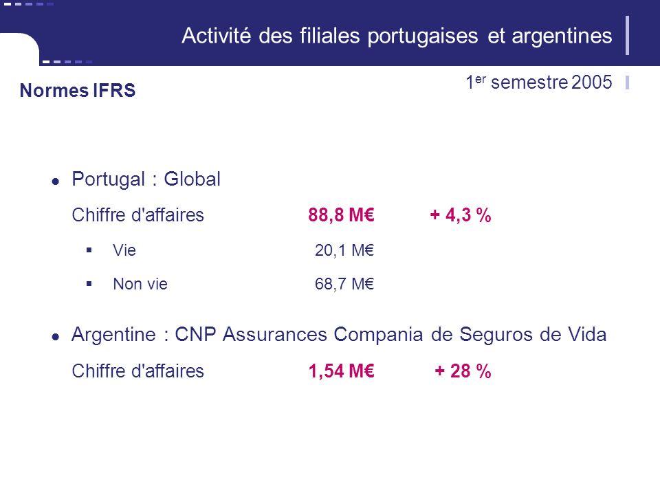 11 CNP Assurances Activité des filiales portugaises et argentines Portugal : Global Chiffre d affaires88,8 M+ 4,3 % Vie 20,1 M Non vie68,7 M Argentine : CNP Assurances Compania de Seguros de Vida Chiffre d affaires1,54 M+ 28 % 1 er semestre 2005 Normes IFRS