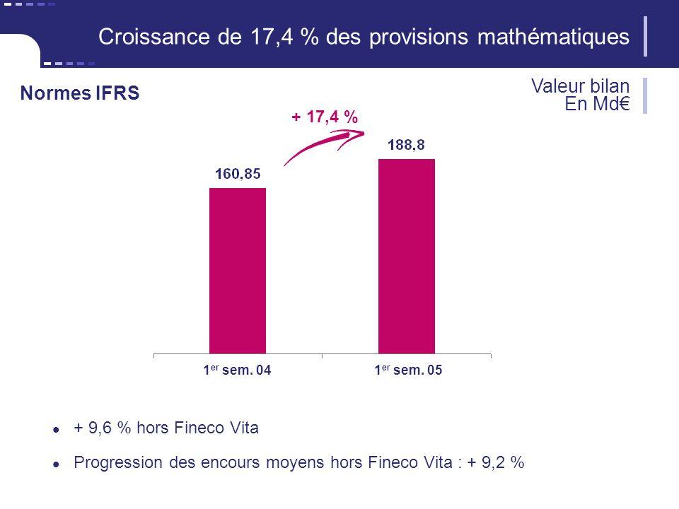 12 CNP Assurances Croissance de 17,4 % des provisions mathématiques + 9,6 % hors Fineco Vita Progression des encours moyens hors Fineco Vita : + 9,2 % Valeur bilan En Md Normes IFRS 1 er sem.