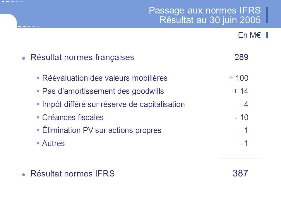 17 CNP Assurances Passage aux normes IFRS Résultat au 30 juin 2005 Résultat normes françaises289 Réévaluation des valeurs mobilières+ 100 Pas damortissement des goodwills+ 14 Impôt différé sur réserve de capitalisation- 4 Créances fiscales- 10 Élimination PV sur actions propres- 1 Autres- 1 Résultat normes IFRS 387 En M