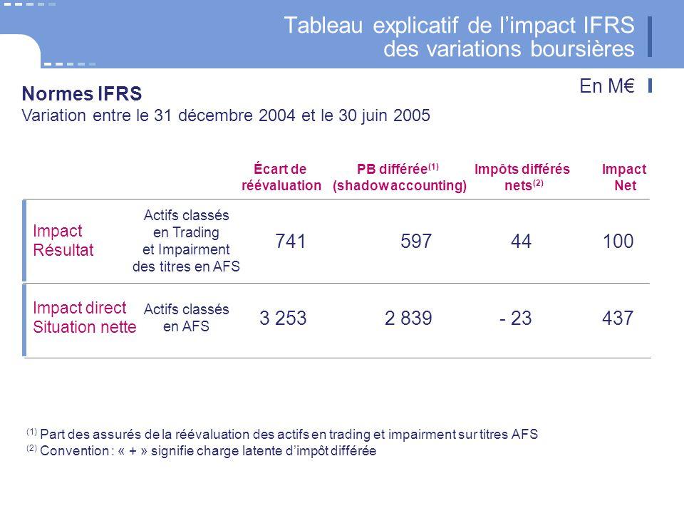 20 CNP Assurances Tableau explicatif de limpact IFRS des variations boursières Impact direct Situation nette Impact Résultat Actifs classés en AFS Actifs classés en Trading et Impairment des titres en AFS 10044597741 437- 232 8393 253 Impact Net Impôts différés nets (2) PB différée (1) (shadow accounting) Écart de réévaluation Normes IFRS Variation entre le 31 décembre 2004 et le 30 juin 2005 (1) Part des assurés de la réévaluation des actifs en trading et impairment sur titres AFS (2) Convention : « + » signifie charge latente dimpôt différée En M