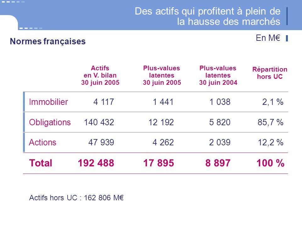 21 CNP Assurances Immobilier4 1171 4411 0382,1 % Actifs en V.