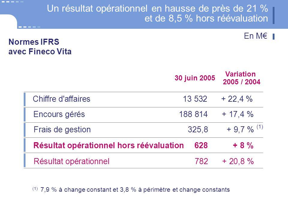 23 CNP Assurances Chiffre d affaires13 532+ 22,4 % Encours gérés 188 814+ 17,4 % Frais de gestion 325,8+ 9,7 % Résultat opérationnel hors réévaluation628+ 8 % Résultat opérationnel782+ 20,8 % Un résultat opérationnel en hausse de près de 21 % et de 8,5 % hors réévaluation En M Variation 2005 / 2004 30 juin 2005 Normes IFRS avec Fineco Vita (1) 7,9 % à change constant et 3,8 % à périmètre et change constants (1)