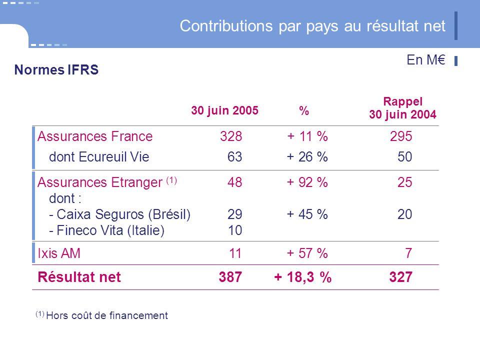 24 CNP Assurances Ixis AM 11+ 57 %7 Assurances Etranger (1) 48+ 92 %25 dont : - Caixa Seguros (Brésil)29+ 45 %20 - Fineco Vita (Italie)10 Assurances France 328+ 11 %295 dont Ecureuil Vie63+ 26 %50 (1) Hors coût de financement Contributions par pays au résultat net Résultat net387+ 18,3 %327 30 juin 2005% Rappel 30 juin 2004 En M Normes IFRS