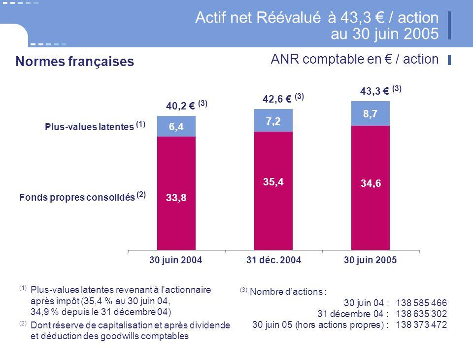 26 CNP Assurances Actif net Réévalué à 43,3 / action au 30 juin 2005 30 juin 200431 déc.