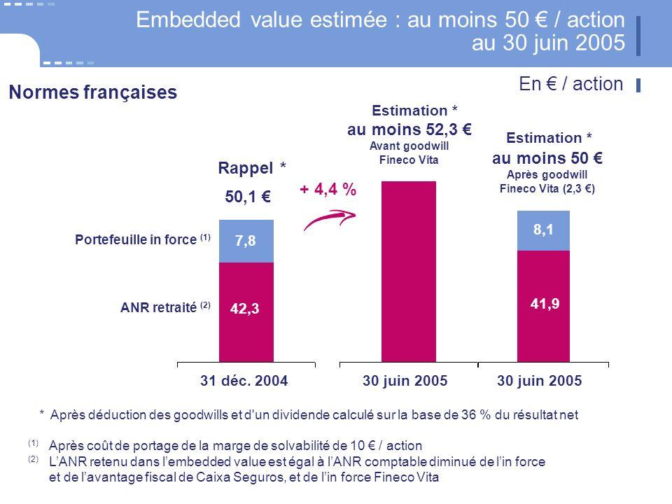 27 CNP Assurances (1) Après coût de portage de la marge de solvabilité de 10 / action (2) LANR retenu dans lembedded value est égal à lANR comptable diminué de lin force et de lavantage fiscal de Caixa Seguros, et de lin force Fineco Vita Embedded value estimée : au moins 50 / action au 30 juin 2005 * Après déduction des goodwills et d un dividende calculé sur la base de 36 % du résultat net 50,1 31 déc.