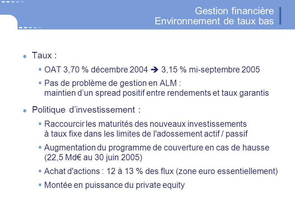 29 CNP Assurances Gestion financière Environnement de taux bas Taux : OAT 3,70 % décembre 2004 3,15 % mi-septembre 2005 Pas de problème de gestion en ALM : maintien dun spread positif entre rendements et taux garantis Politique dinvestissement : Raccourcir les maturités des nouveaux investissements à taux fixe dans les limites de l adossement actif / passif Augmentation du programme de couverture en cas de hausse (22,5 Md au 30 juin 2005) Achat d actions : 12 à 13 % des flux (zone euro essentiellement) Montée en puissance du private equity