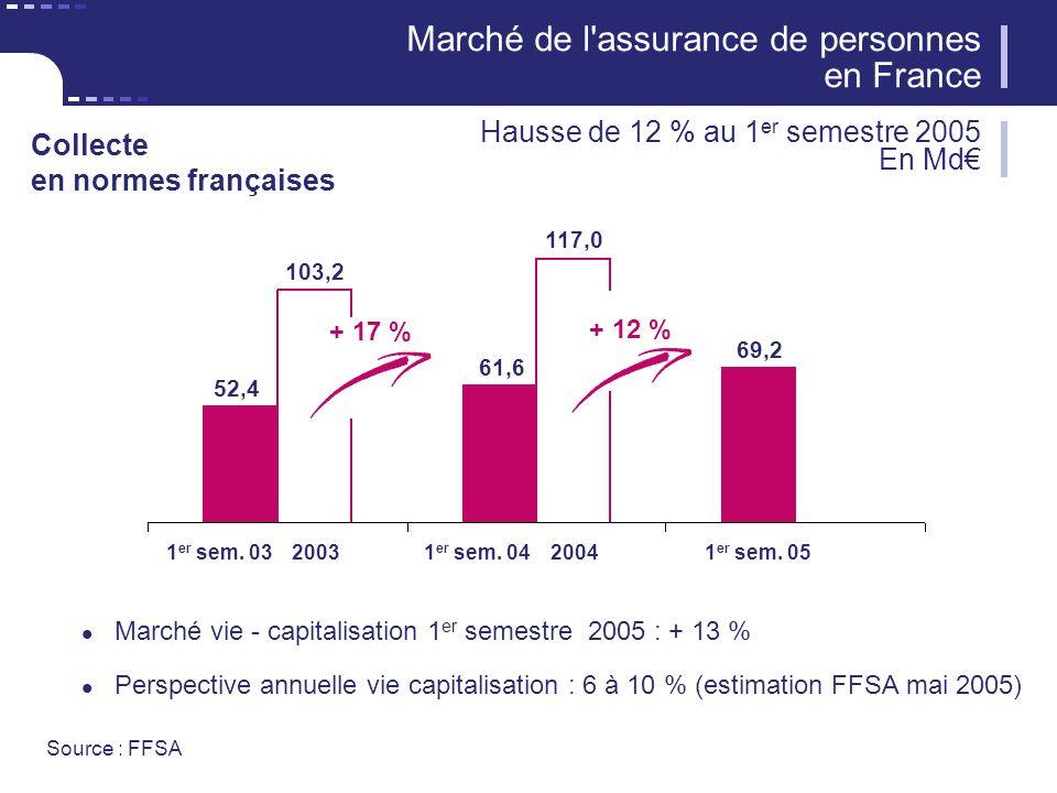 3 CNP Assurances Marché vie - capitalisation 1 er semestre 2005 : + 13 % Perspective annuelle vie capitalisation : 6 à 10 % (estimation FFSA mai 2005) Marché de l assurance de personnes en France Hausse de 12 % au 1 er semestre 2005 En Md 1 er sem.