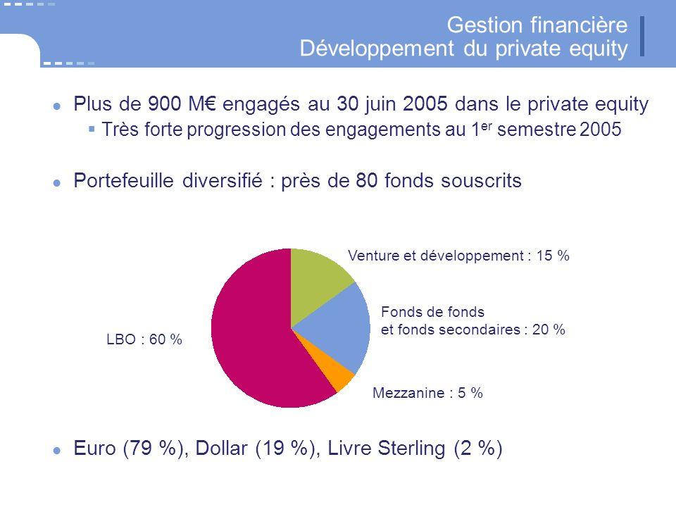 30 CNP Assurances Gestion financière Développement du private equity Plus de 900 M engagés au 30 juin 2005 dans le private equity Très forte progression des engagements au 1 er semestre 2005 Portefeuille diversifié : près de 80 fonds souscrits Mezzanine : 5 % Euro (79 %), Dollar (19 %), Livre Sterling (2 %) Venture et développement : 15 % LBO : 60 % Fonds de fonds et fonds secondaires : 20 %