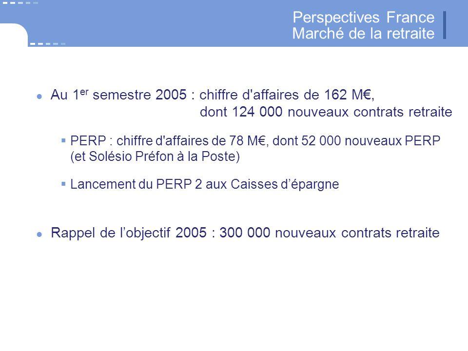 33 CNP Assurances Perspectives France Marché de la retraite Au 1 er semestre 2005 : chiffre d affaires de 162 M, dont 124 000 nouveaux contrats retraite PERP : chiffre d affaires de 78 M, dont 52 000 nouveaux PERP (et Solésio Préfon à la Poste) Lancement du PERP 2 aux Caisses dépargne Rappel de lobjectif 2005 : 300 000 nouveaux contrats retraite