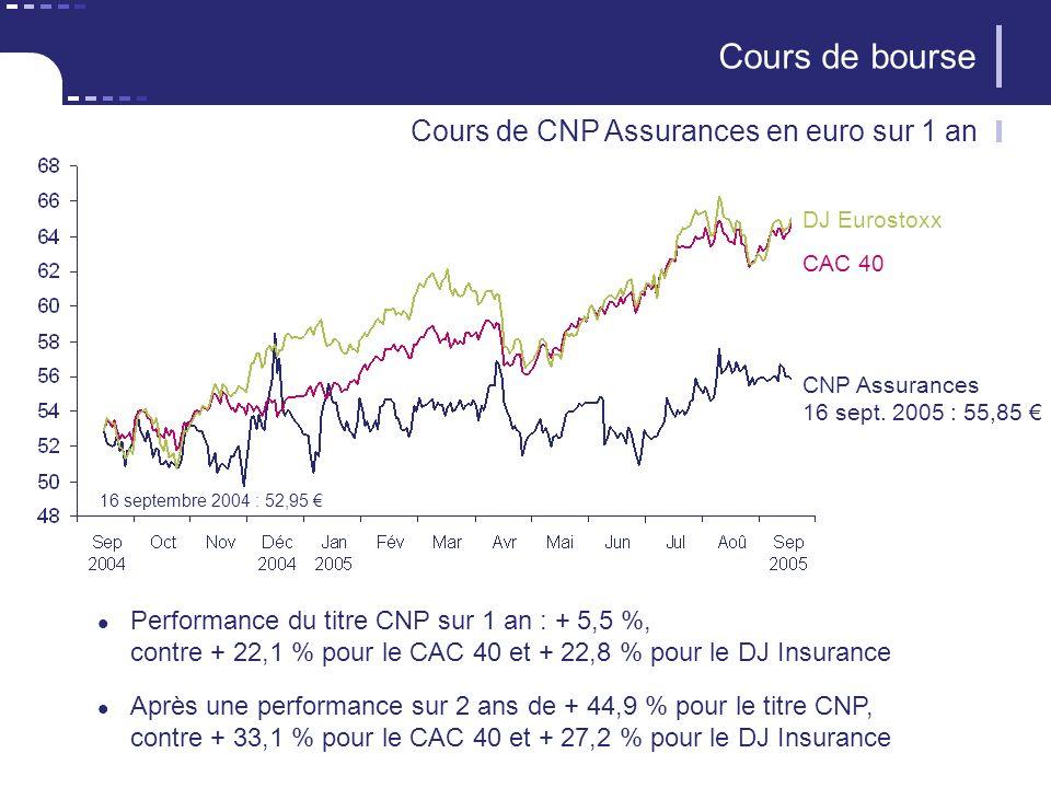 36 CNP Assurances Cours de bourse Cours de CNP Assurances en euro sur 1 an DJ Eurostoxx CAC 40 CNP Assurances 16 sept.
