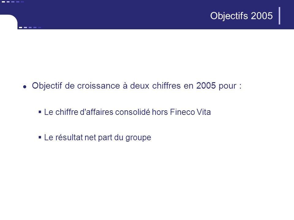 37 CNP Assurances Objectifs 2005 Objectif de croissance à deux chiffres en 2005 pour : Le chiffre d affaires consolidé hors Fineco Vita Le résultat net part du groupe