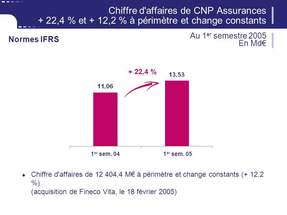 25 CNP Assurances Filiales étrangères 59,1+ 23,1 % (hors Fineco Vita) France (1) 254,6+ 2,3 % dont CNP Assurances230,5+ 0,4 % Frais de gestion en croissance de 3,8 % à change constant 30 juin 2005 Evolution 30 juin 2004 (1) Hors frais CNP Trésor comptabilisés en commissions (12,8) (2) + 11,7 % à change constant En M Total à change courant313,7+ 5,7 % Total à change constant308,2+ 3,8 % Normes IFRS (2)
