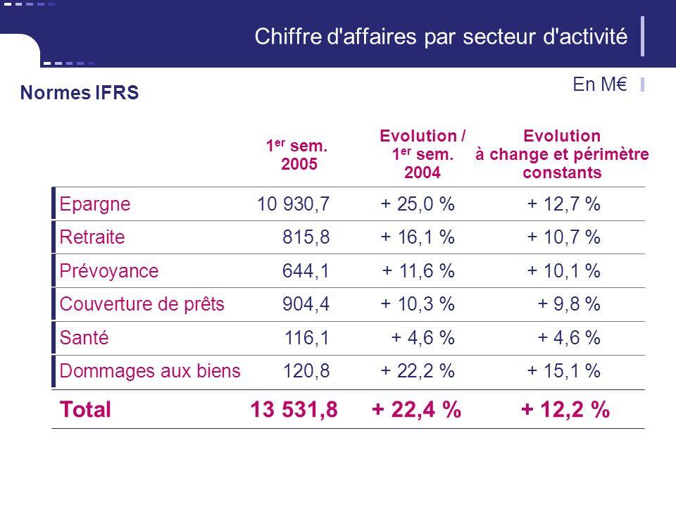 6 CNP Assurances 1 er sem.2005 4 481,7+ 17,6 % Evolution / 1 er sem.