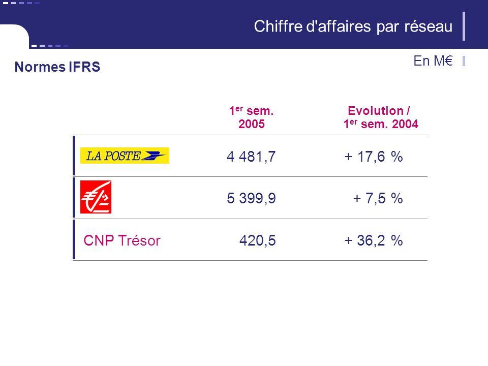 6 CNP Assurances 1 er sem. 2005 4 481,7+ 17,6 % Evolution / 1 er sem.