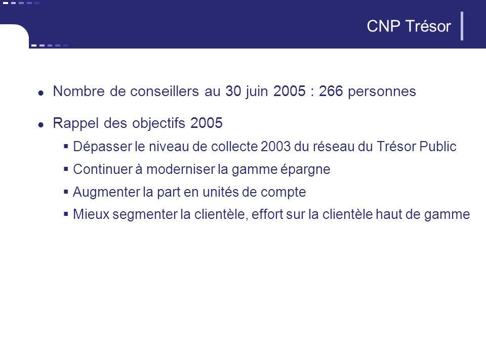 7 CNP Assurances CNP Trésor Nombre de conseillers au 30 juin 2005 : 266 personnes Rappel des objectifs 2005 Dépasser le niveau de collecte 2003 du réseau du Trésor Public Continuer à moderniser la gamme épargne Augmenter la part en unités de compte Mieux segmenter la clientèle, effort sur la clientèle haut de gamme
