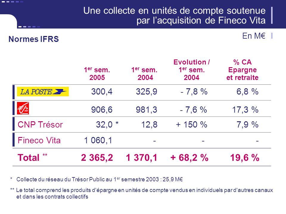 19 CNP Assurances Synthèse de limpact des normes IFRS sur le résultat net En M 30 juin 200530 juin 2004Evolution Résultat normes IFRS387327 + 18,3 % Dont réévaluation des valeurs mobilières - 100- 44+ 227 % Non amortissement des goodwills - 14- 13+ 7,8 % Créances fiscales + 10- 6+ 167 % Plus-values sur actions propres + 1+ 2- 50 % Impôt différé sur réserve de capitalisation + 4+ 3+ 33 % Autres + 1- Résultat normes françaises289269+ 7,5 %
