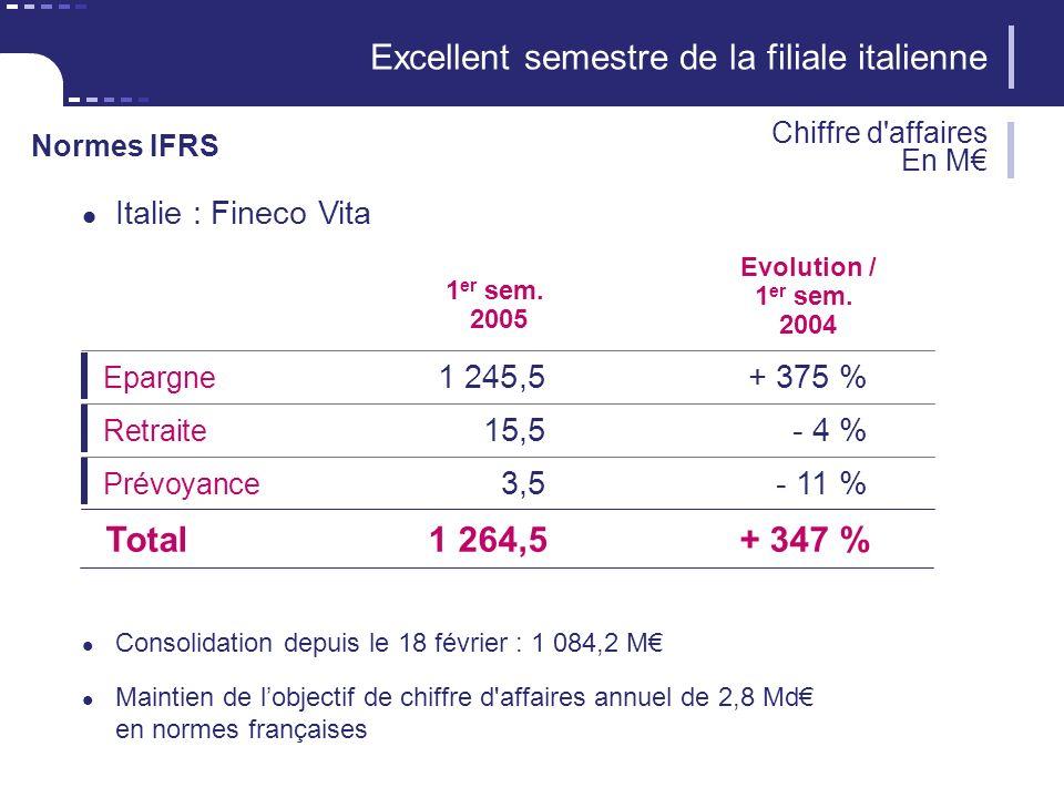 9 CNP Assurances Italie : Fineco Vita 1 er sem.