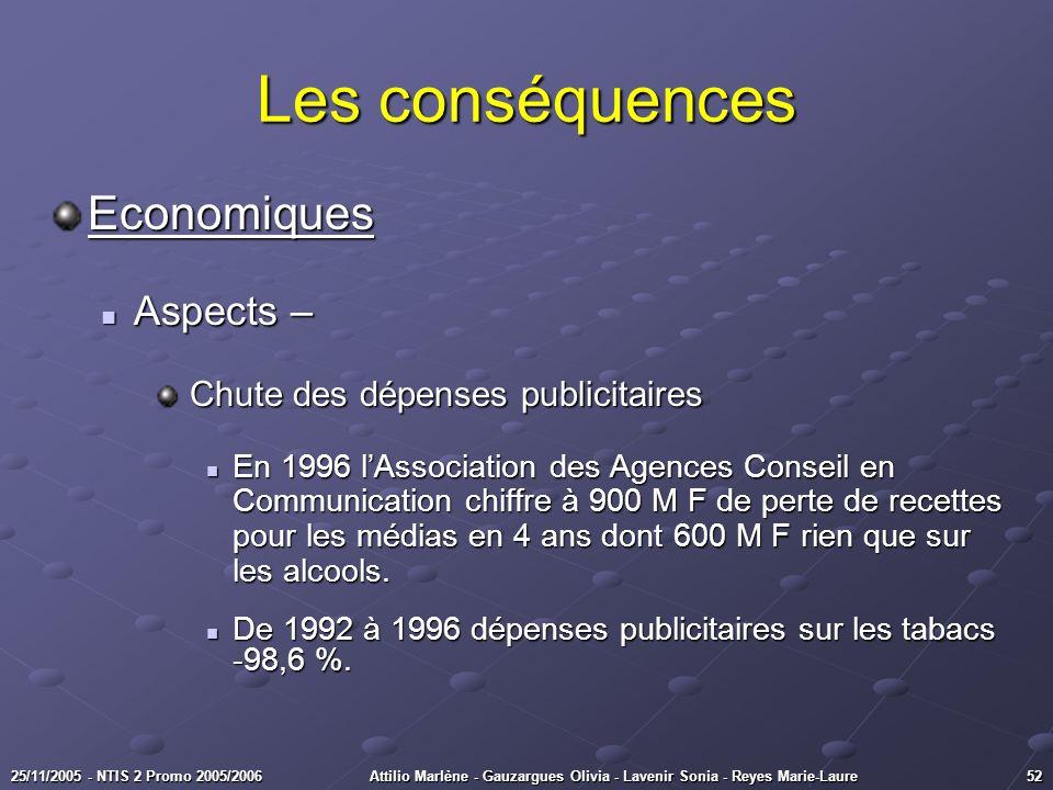 5225/11/2005 - NTIS 2 Promo 2005/2006Attilio Marlène - Gauzargues Olivia - Lavenir Sonia - Reyes Marie-Laure Economiques Aspects – Aspects – Chute des