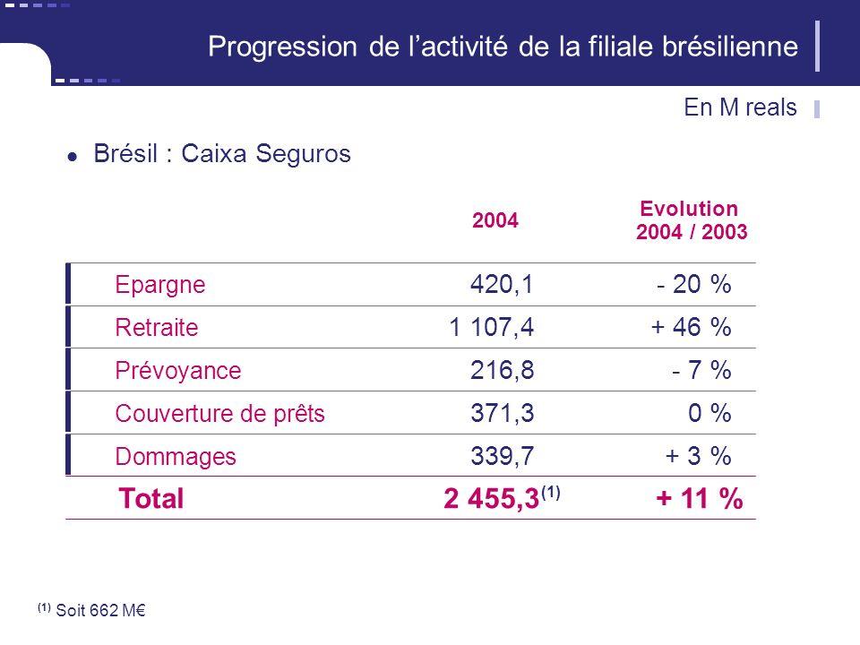 (1) Soit 662 M 2004 Epargne 420,1- 20 % Retraite 1 107,4+ 46 % Prévoyance 216,8- 7 % Couverture de prêts 371,30 % Evolution 2004 / 2003 Total2 455,3+ 11 % Dommages 339,7+ 3 % Progression de lactivité de la filiale brésilienne Brésil : Caixa Seguros (1) En M reals