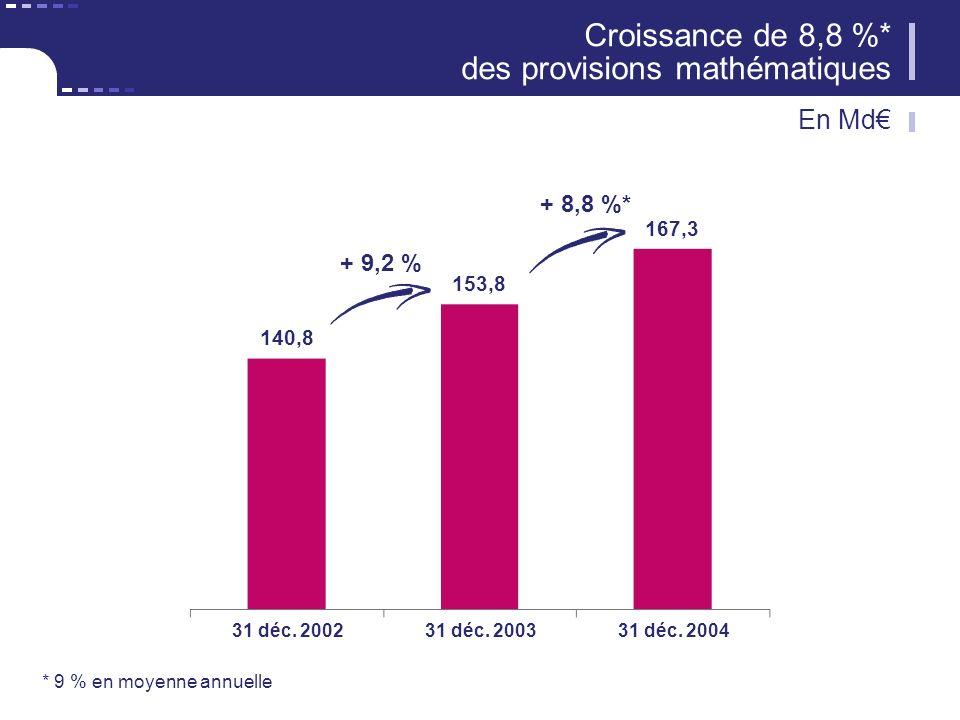 Croissance de 8,8 %* des provisions mathématiques + 9,2 % + 8,8 %* 140,8 153,8 167,3 31 déc. 200231 déc. 200331 déc. 2004 * 9 % en moyenne annuelle En