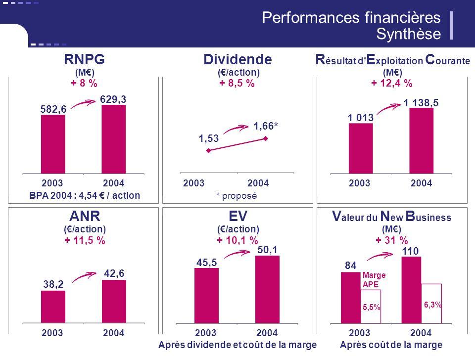Performances financières Synthèse RNPG (M) 582,6 629,3 + 8 % 20032004 BPA 2004 : 4,54 / action Dividende (/action) 1,53 1,66* 20032004 * proposé R ésultat d E xploitation C ourante (M) 1 013 1 138,5 + 12,4 % 20032004 ANR (/action) 38,2 42,6 + 11,5 % 20032004 EV (/action) 45,5 50,1 + 10,1 % 20032004 Après dividende et coût de la marge V aleur du N ew B usiness (M) 84 110 + 31 % 20032004 Après coût de la marge 5,5% 6,3% Marge APE + 8,5 %