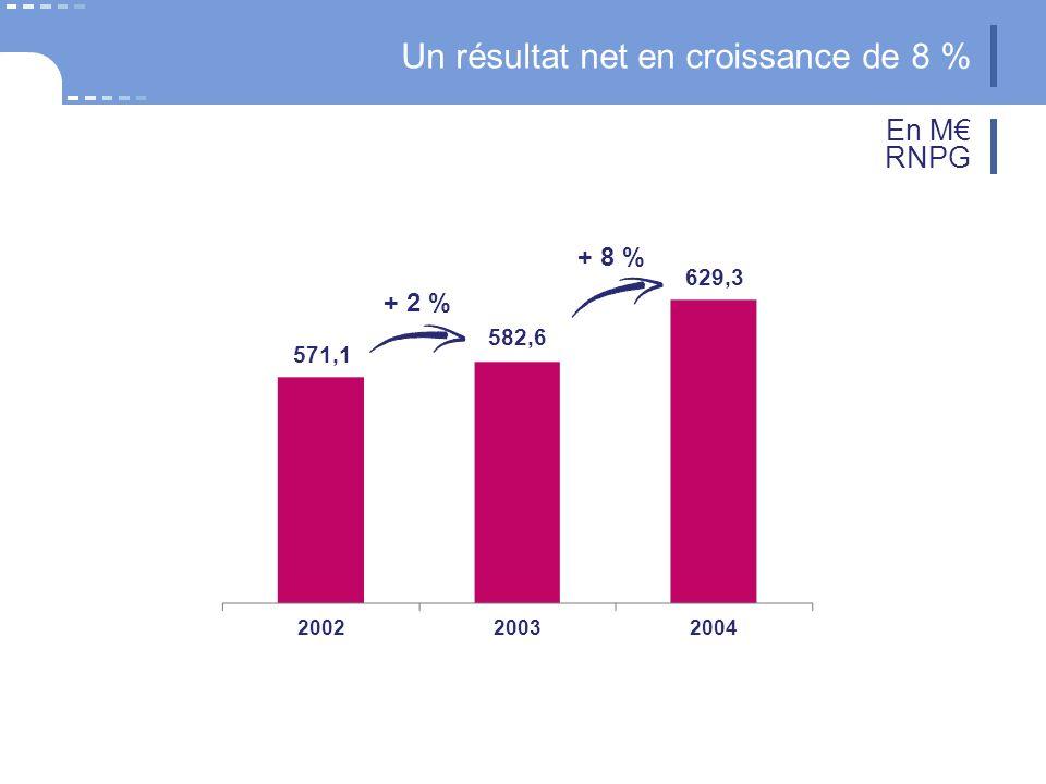 Un résultat net en croissance de 8 % 20032004 629,3 2002 582,6 + 2 % + 8 % 571,1 En M RNPG