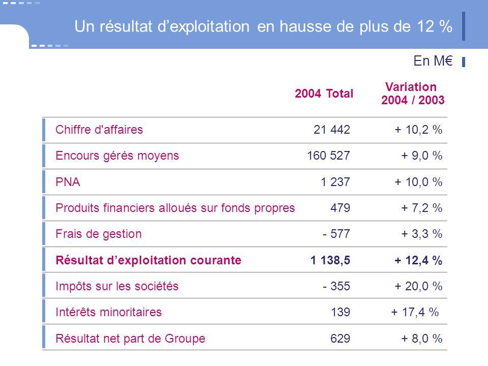 Chiffre d affaires21 442+ 10,2 % Encours gérés moyens160 527+ 9,0 % Frais de gestion - 577+ 3,3 % Résultat dexploitation courante1 138,5+ 12,4 % Impôts sur les sociétés- 355+ 20,0 % Résultat net part de Groupe629+ 8,0 % Intérêts minoritaires139+ 17,4 % Un résultat dexploitation en hausse de plus de 12 % Variation 2004 / 2003 2004 Total En M PNA1 237+ 10,0 % Produits financiers alloués sur fonds propres479+ 7,2 %